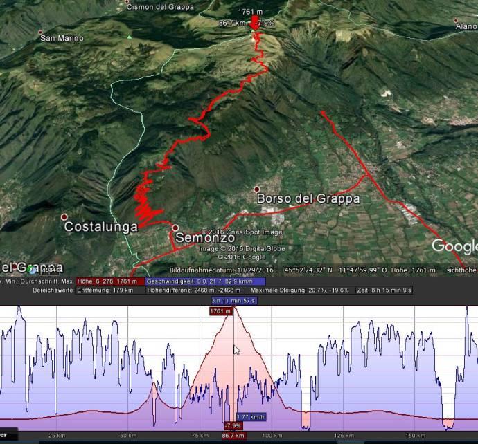 Höhenprofil: 1.761 Meter ist das Motorrad den Berg hochgefahren.